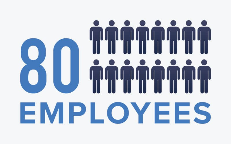 80 Employees at Cameron-Price