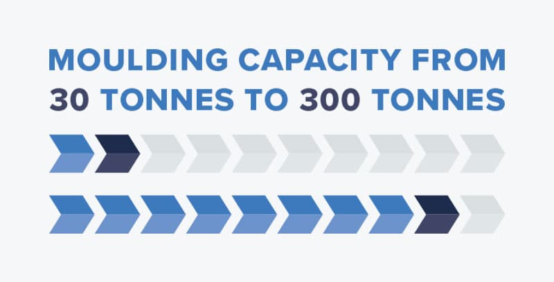 30 to 300 tonnes of moulding capacity